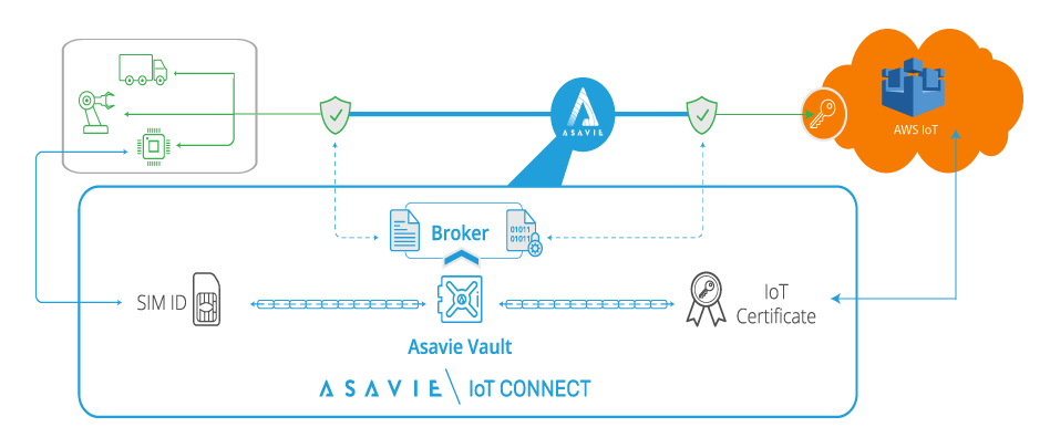 Connect to AWS IoT Core with Asavie IoT Connect cloud